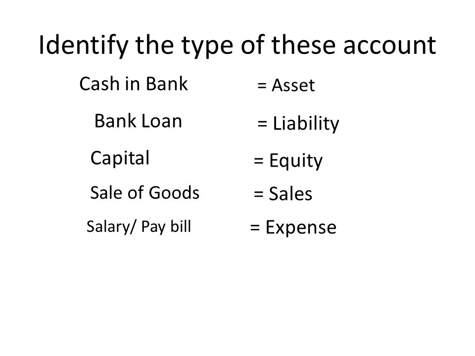 Identify the type of these account Cash in Bank Bank Loan = Asset = Liability Capital = Equity Sale of Goods = Sales Salary/ Pay bill = Expense