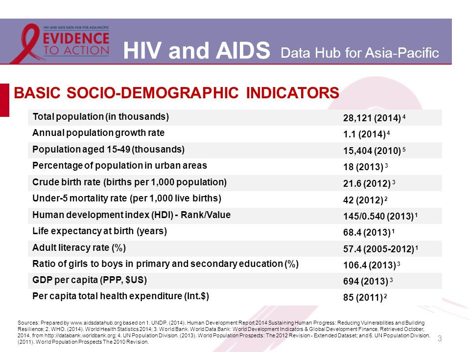 HIV and AIDS Data Hub for Asia-Pacific 3 BASIC SOCIO-DEMOGRAPHIC INDICATORS Total population (in thousands) 28,121 (2014) 4 Annual population growth rate 1.1 (2014) 4 Population aged (thousands) 15,404 (2010) 5 Percentage of population in urban areas 18 (2013) 3 Crude birth rate (births per 1,000 population) 21.6 (2012) 3 Under-5 mortality rate (per 1,000 live births) 42 (2012) 2 Human development index (HDI) - Rank/Value 145/0.540 (2013) 1 Life expectancy at birth (years) 68.4 (2013) 1 Adult literacy rate (%) 57.4 ( ) 1 Ratio of girls to boys in primary and secondary education (%) (2013) 3 GDP per capita (PPP, $US) 694 (2013) 3 Per capita total health expenditure (Int.$) 85 (2011) 2 Sources: Prepared by   based on 1.