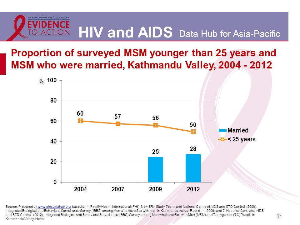 HIV and AIDS Data Hub for Asia-Pacific 34 Proportion of surveyed MSM younger than 25 years and MSM who were married, Kathmandu Valley, Source: Prepared by   based on 1.