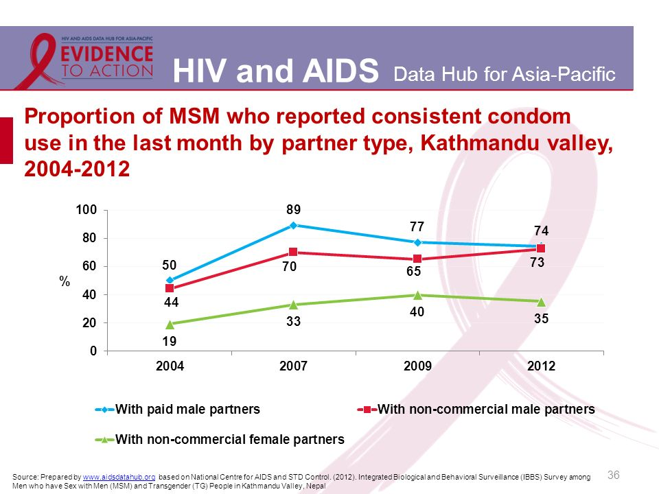 HIV and AIDS Data Hub for Asia-Pacific 36 Proportion of MSM who reported consistent condom use in the last month by partner type, Kathmandu valley, Source: Prepared by   based on National Centre for AIDS and STD Control.