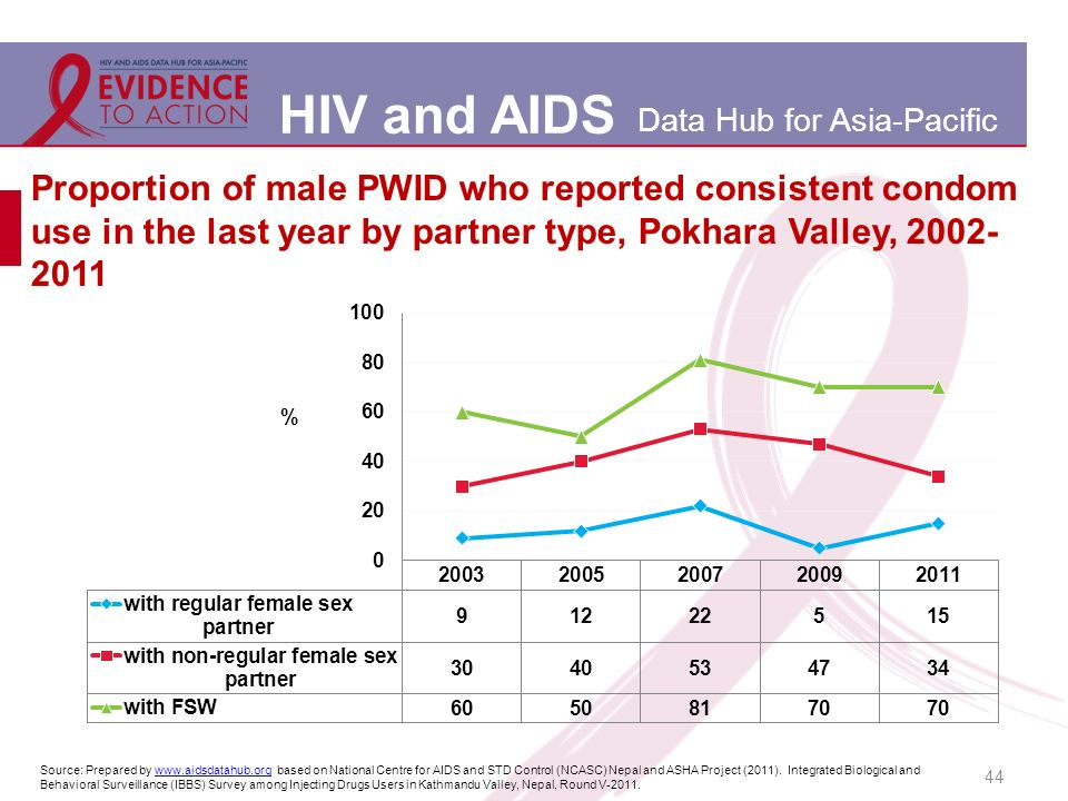 HIV and AIDS Data Hub for Asia-Pacific 44 Proportion of male PWID who reported consistent condom use in the last year by partner type, Pokhara Valley, Source: Prepared by   based on National Centre for AIDS and STD Control (NCASC) Nepal and ASHA Project (2011).