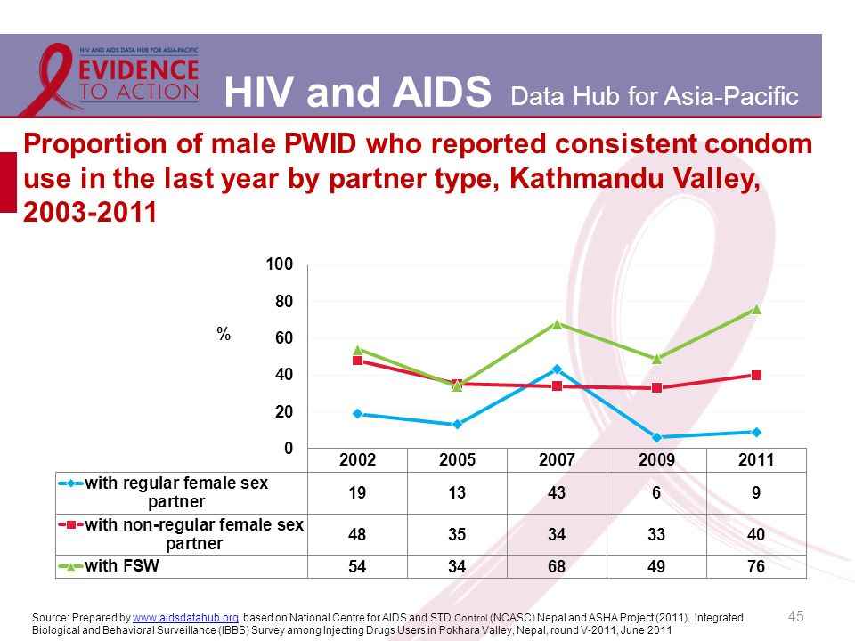 HIV and AIDS Data Hub for Asia-Pacific 45 Proportion of male PWID who reported consistent condom use in the last year by partner type, Kathmandu Valley, Source: Prepared by   based on National Centre for AIDS and STD Control (NCASC) Nepal and ASHA Project (2011).
