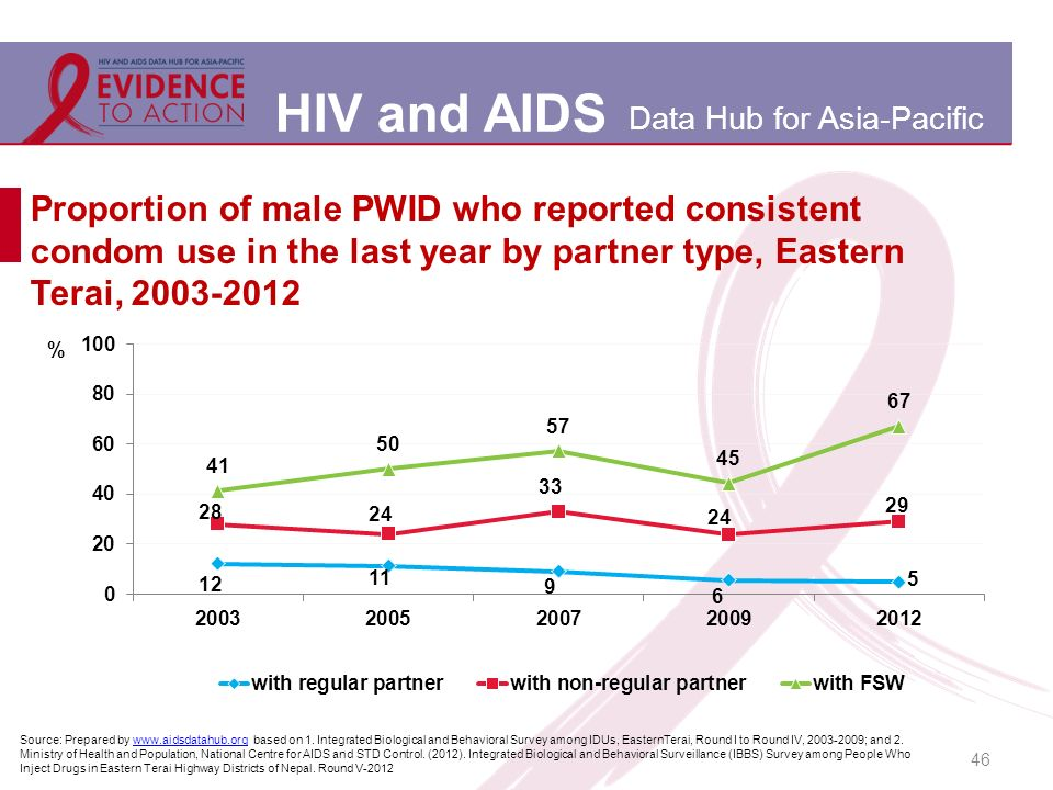 HIV and AIDS Data Hub for Asia-Pacific 46 Proportion of male PWID who reported consistent condom use in the last year by partner type, Eastern Terai, Source: Prepared by   based on 1.
