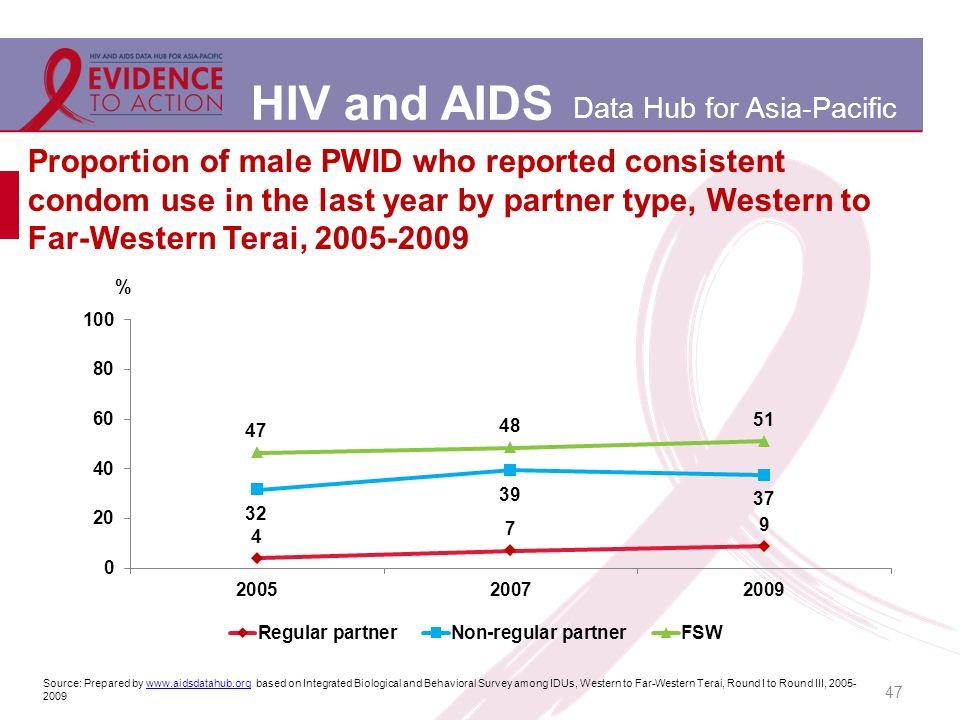 HIV and AIDS Data Hub for Asia-Pacific 47 Proportion of male PWID who reported consistent condom use in the last year by partner type, Western to Far-Western Terai, Source: Prepared by   based on Integrated Biological and Behavioral Survey among IDUs, Western to Far-Western Terai, Round I to Round III, www.aidsdatahub.org