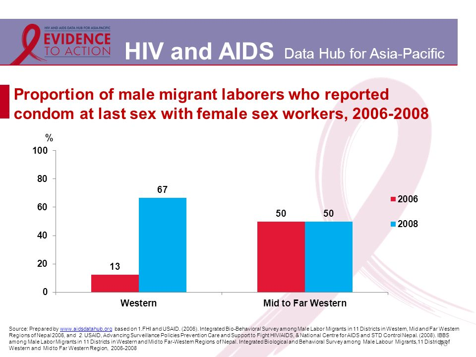 HIV and AIDS Data Hub for Asia-Pacific 48 Proportion of male migrant laborers who reported condom at last sex with female sex workers, Source: Prepared by   based on 1.FHI and USAID.