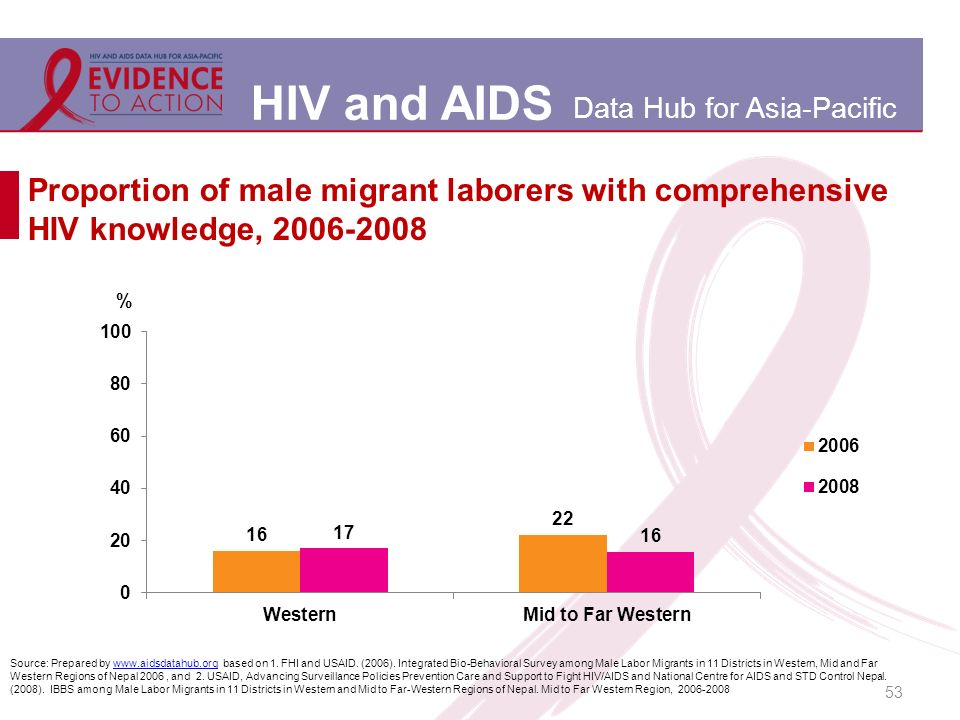 HIV and AIDS Data Hub for Asia-Pacific 53 Proportion of male migrant laborers with comprehensive HIV knowledge, Source: Prepared by   based on 1.