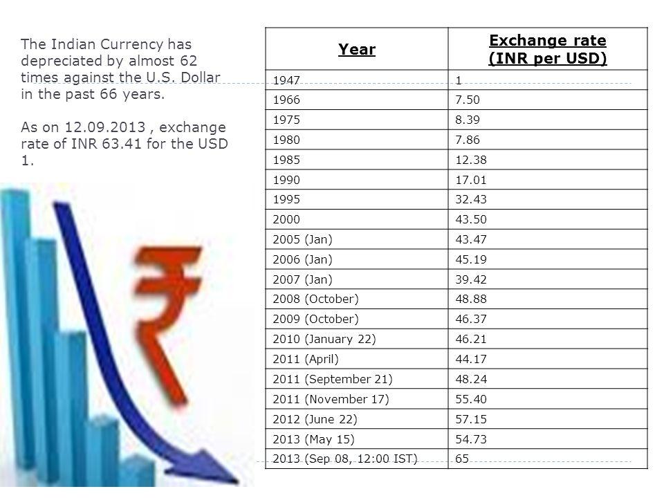 Indian Ru V S U Dollar The