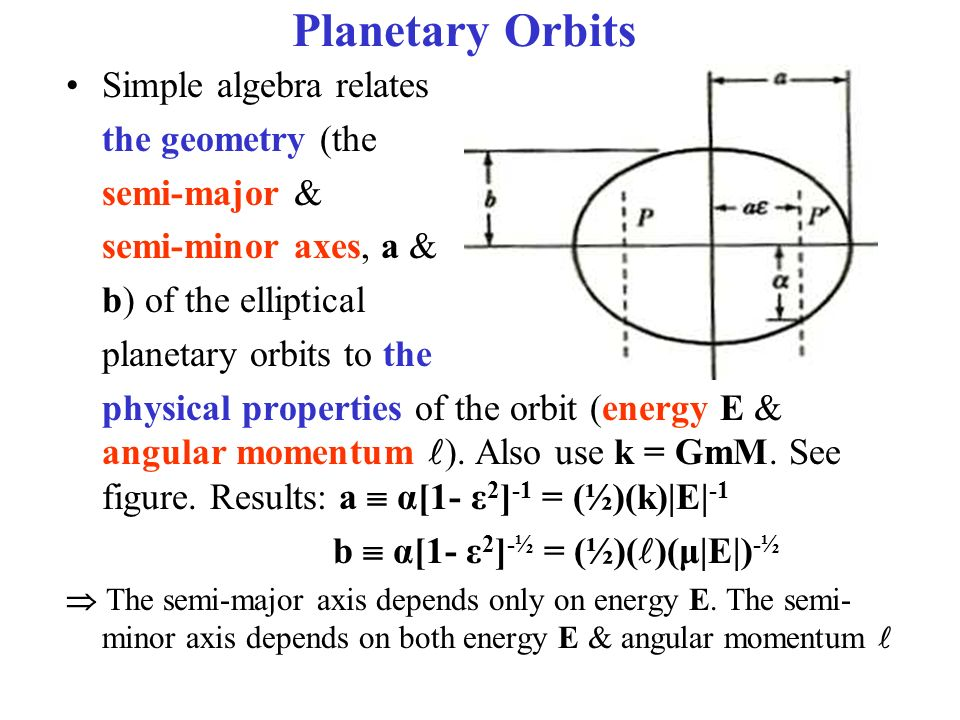 Simple algebra relates the geometry (the semi-major & semi-minor axes, a & b) of the elliptical planetary orbits to the physical properties of the orbit (energy E & angular momentum ).