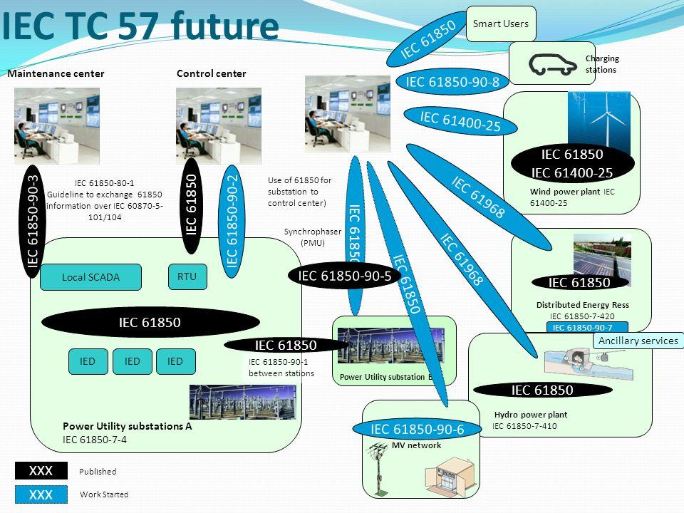 לירן קציר Connectivity in Computers IEC TC 57 - Power system