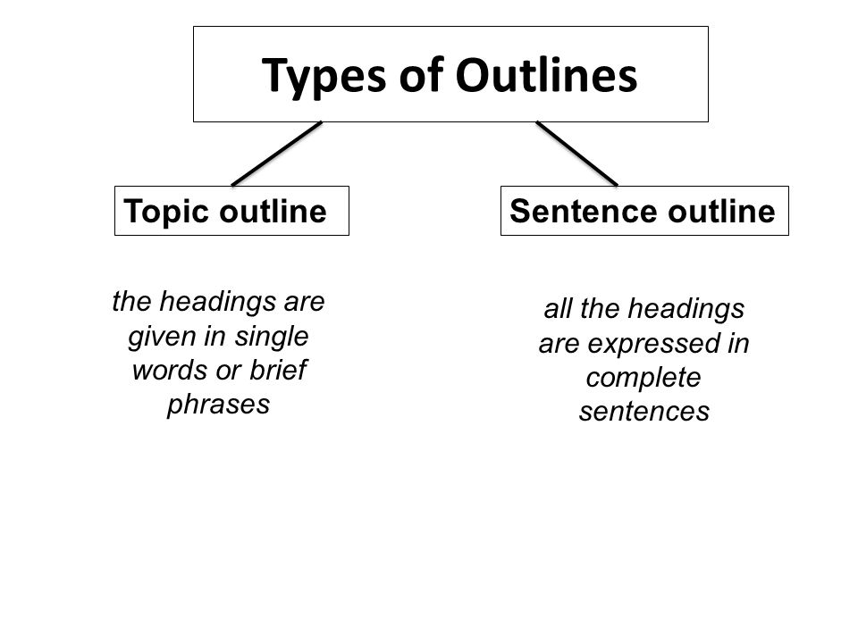 writing an essay with the help of outline lecture ppt download  types of outlines topic outlinesentence outline the headings are given in  single words or brief phrases all the headings are expressed in complete