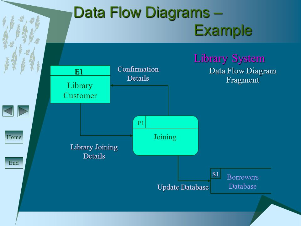 Systems Analysis & Design Data Flow Diagrams  End Home Data