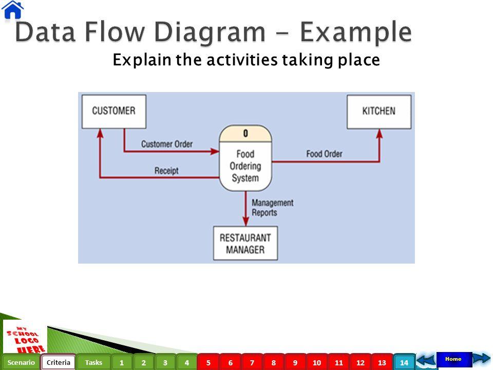 Data Flow Diagrams Dfd Scenariocriteriatasks Data Flow Diagram