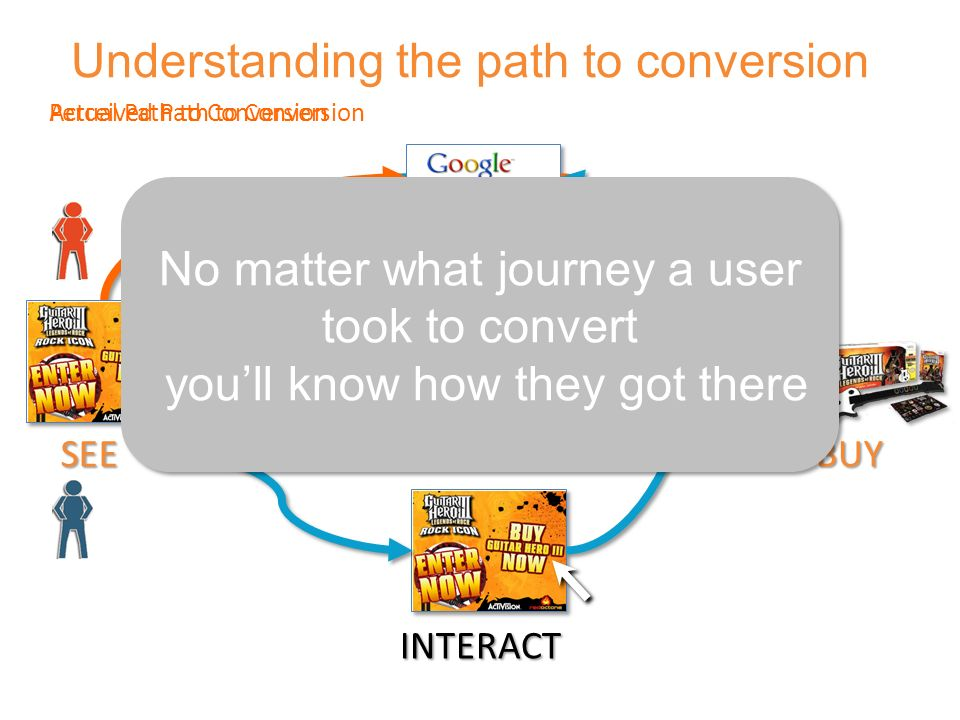 BUY Understanding the path to conversion RESEARCH CLICK Perceived Path to Conversion INTERACT SEE No matter what journey a user took to convert you'll know how they got there No matter what journey a user took to convert you'll know how they got there Actual Path to Conversion