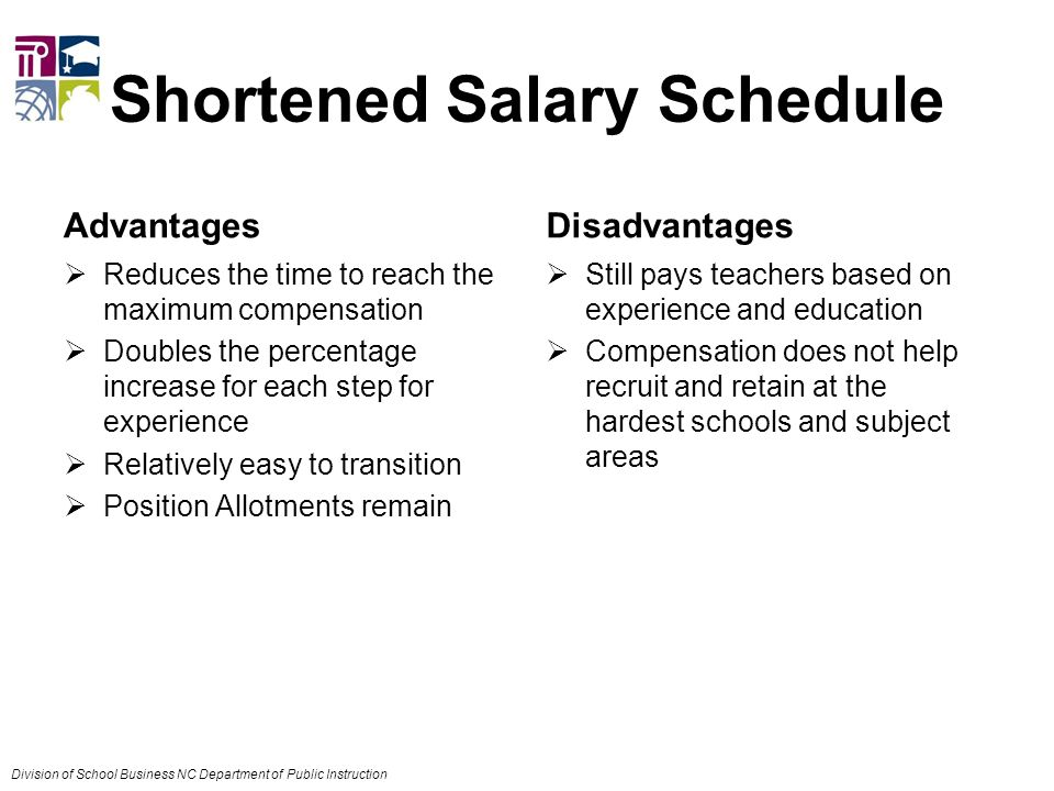 Shortened Salary Schedule Advantages  Reduces the time to reach the maximum compensation  Doubles the percentage increase for each step for experience  Relatively easy to transition  Position Allotments remain Disadvantages  Still pays teachers based on experience and education  Compensation does not help recruit and retain at the hardest schools and subject areas Division of School Business NC Department of Public Instruction