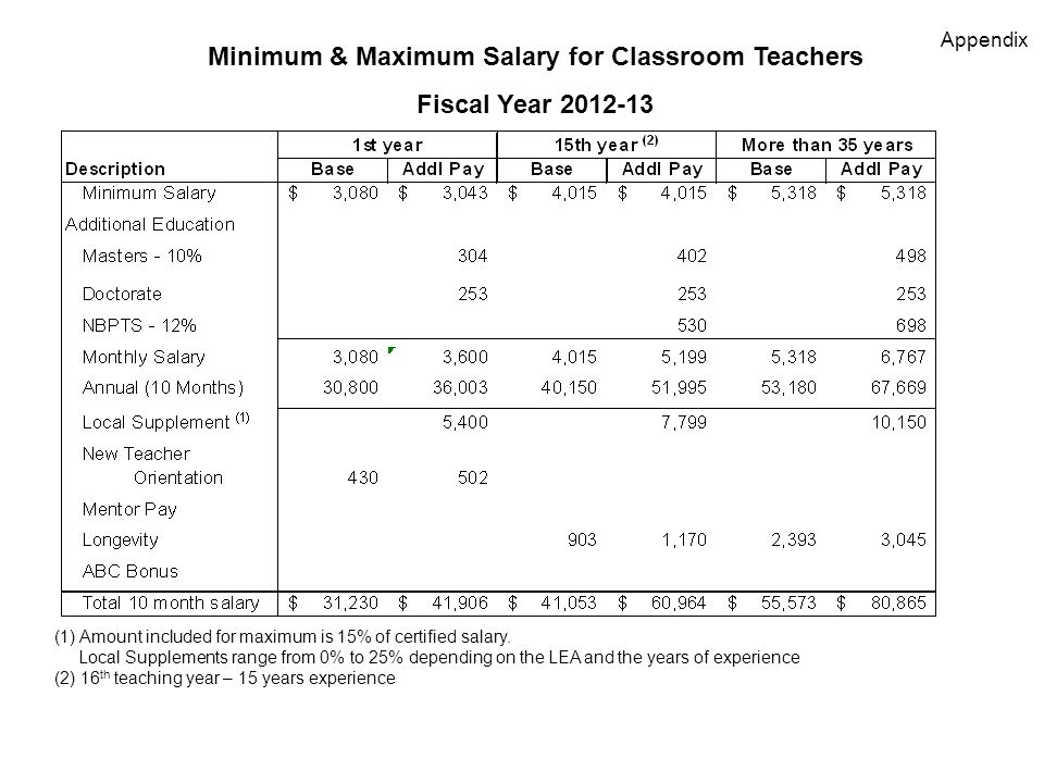 Minimum & Maximum Salary for Classroom Teachers Fiscal Year (1) Amount included for maximum is 15% of certified salary.