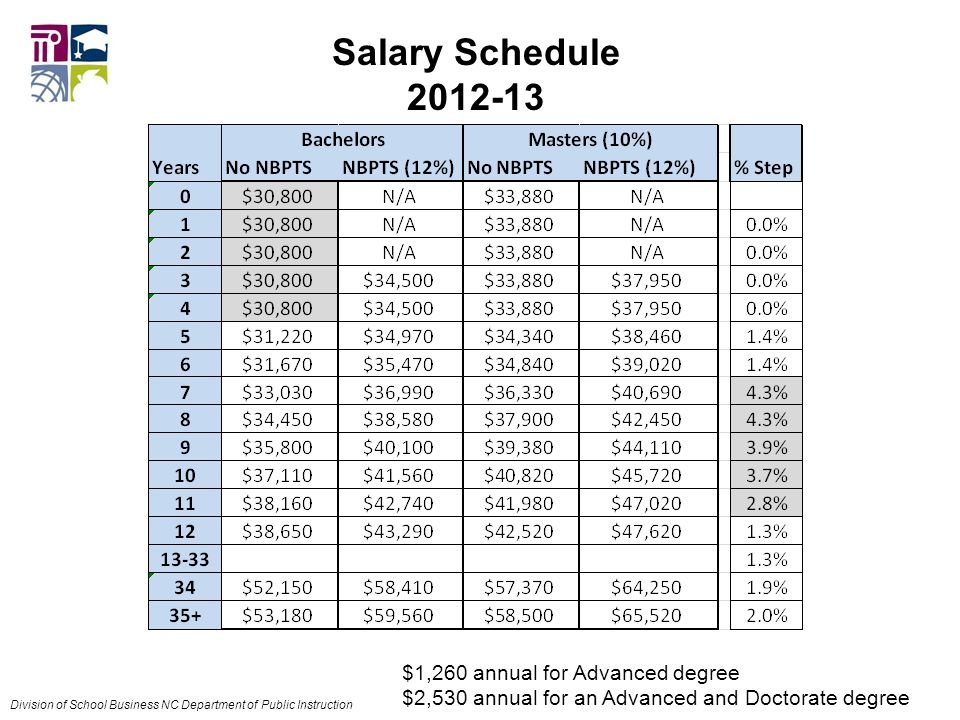Salary Schedule $1,260 annual for Advanced degree $2,530 annual for an Advanced and Doctorate degree Division of School Business NC Department of Public Instruction
