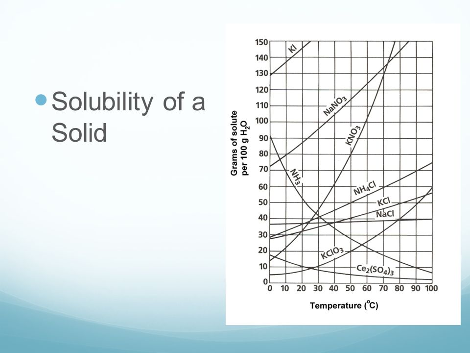 Solubility of a Solid