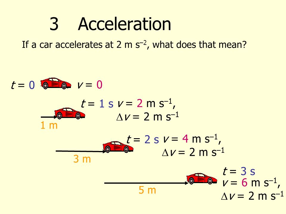 If a car accelerates at 2 m s –2, what does that mean.