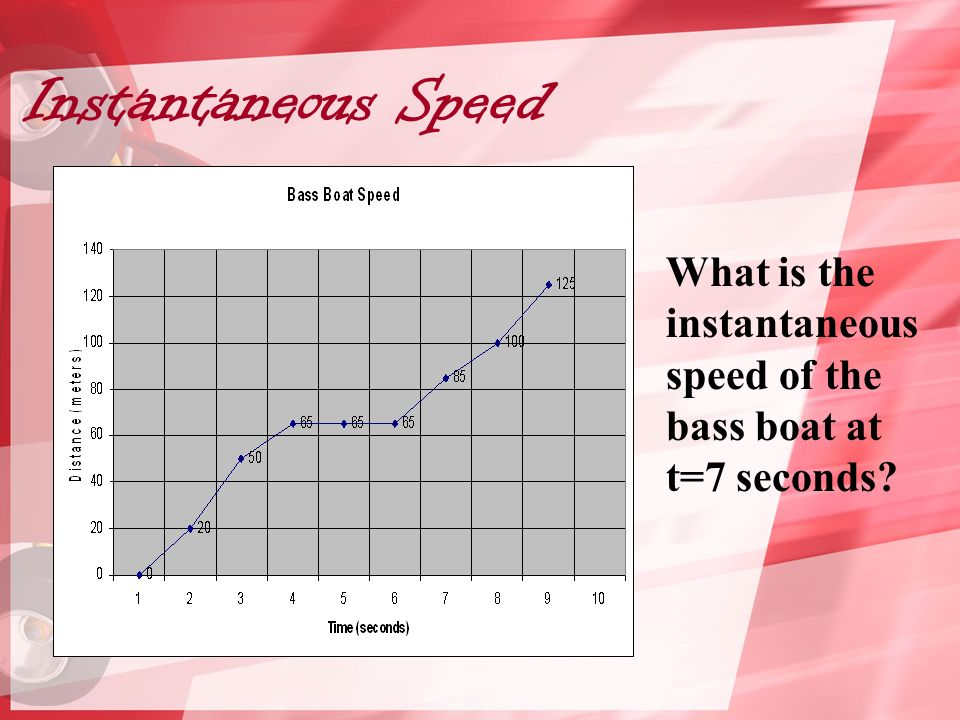 Instantaneous Speed What is the instantaneous speed of the bass boat at t=7 seconds