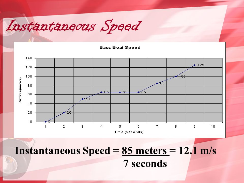 Instantaneous Speed Instantaneous Speed = 85 meters = 12.1 m/s 7 seconds