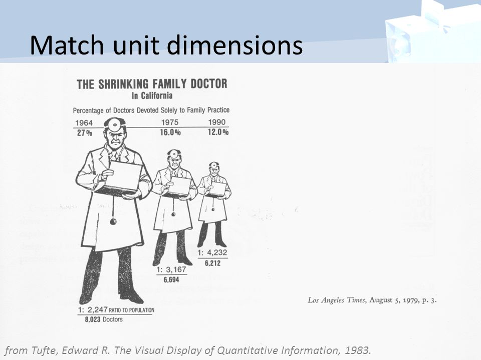 Match unit dimensions from Tufte, Edward R. The Visual Display of Quantitative Information, 1983.