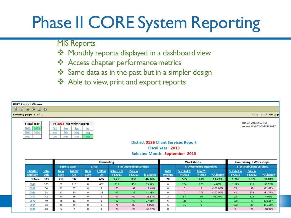 Phase II CORE System Reporting MIS Reports  Monthly reports displayed in a dashboard view  Access chapter performance metrics  Same data as in the past but in a simpler design  Able to view, print and export reports
