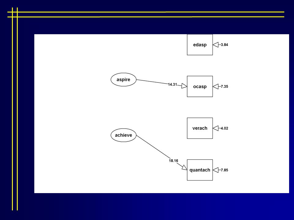 Structural equation modeling ppt download 91 ccuart Choice Image