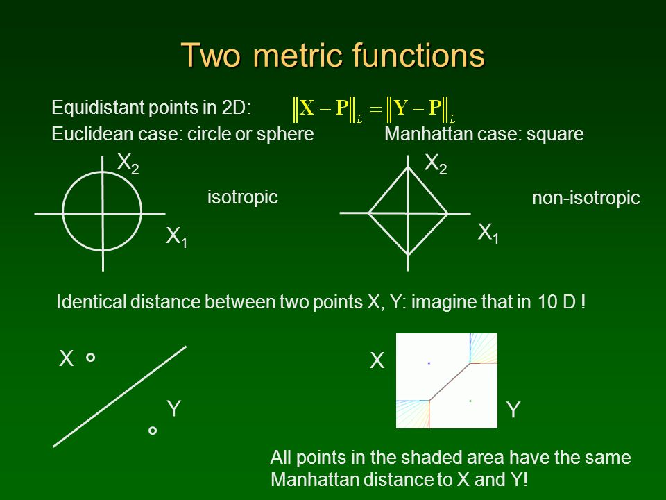 Manhattan Distance Formula Java
