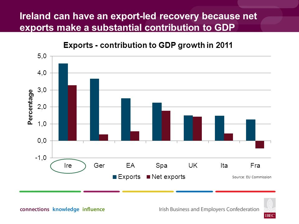 Ireland can have an export-led recovery because net exports make a substantial contribution to GDP