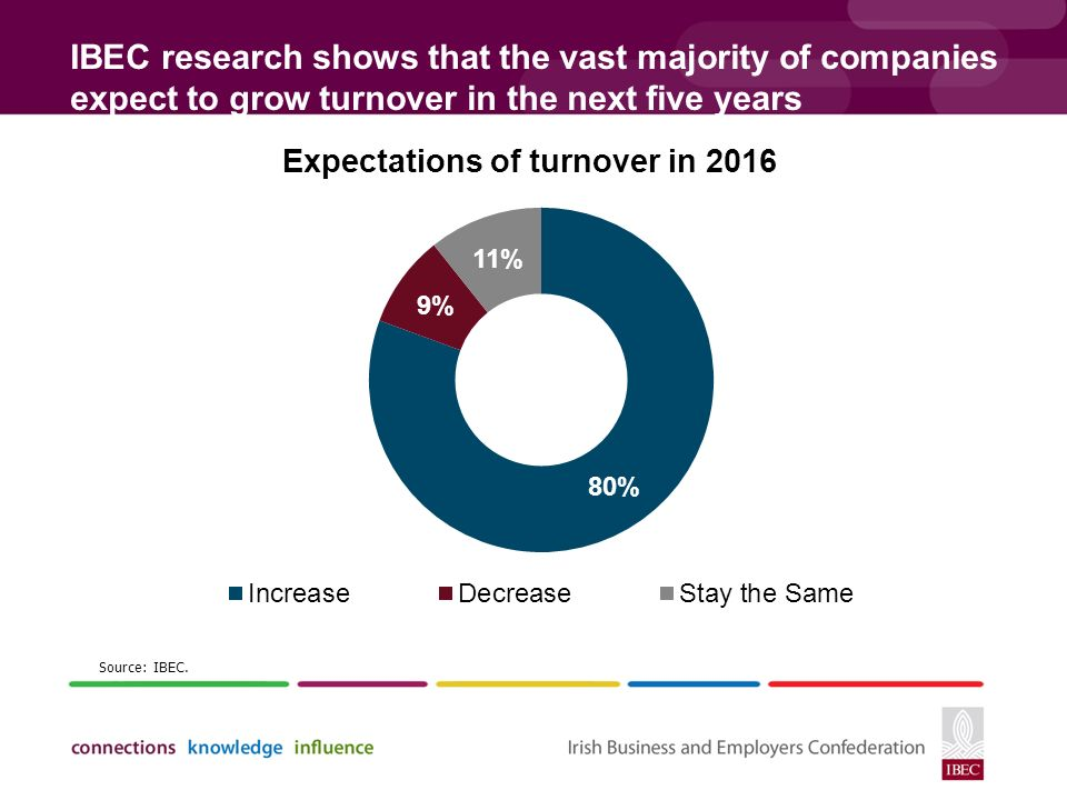 IBEC research shows that the vast majority of companies expect to grow turnover in the next five years Source: IBEC.