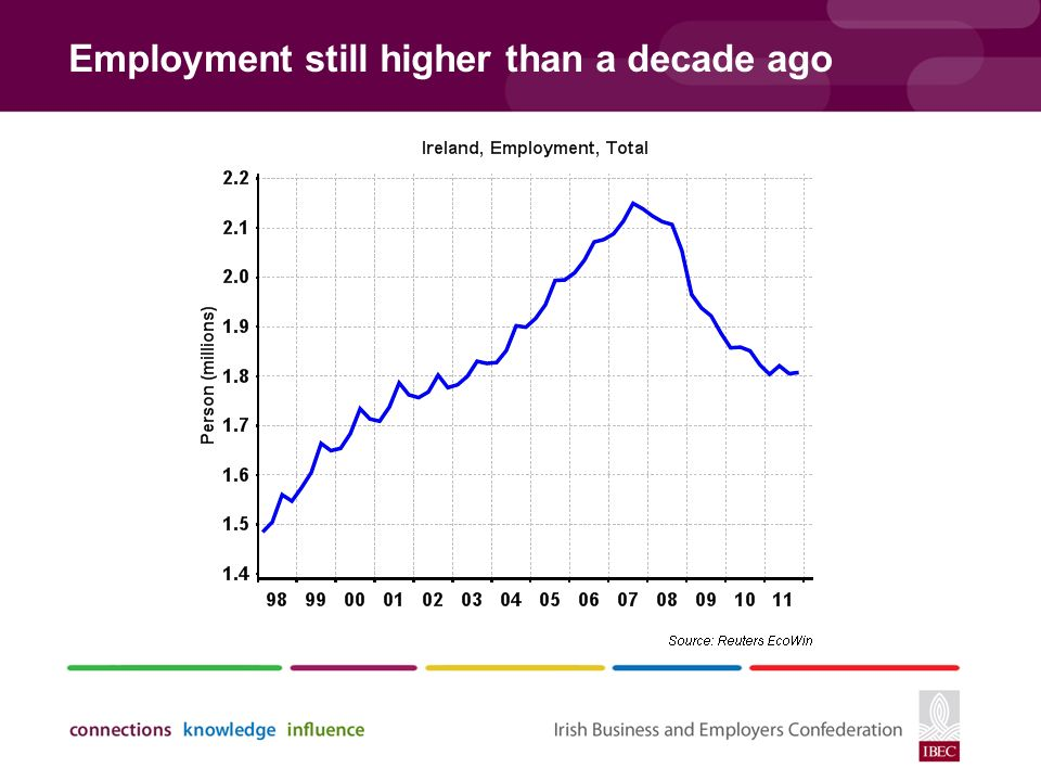 Employment still higher than a decade ago
