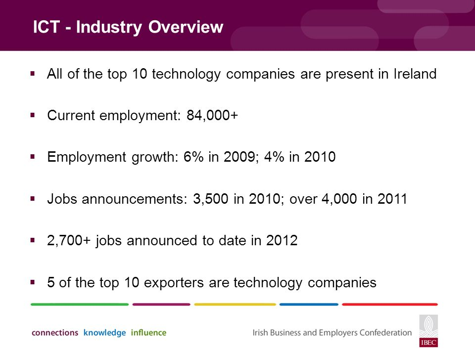 ICT - Industry Overview  All of the top 10 technology companies are present in Ireland  Current employment: 84,000+  Employment growth: 6% in 2009; 4% in 2010  Jobs announcements: 3,500 in 2010; over 4,000 in 2011  2,700+ jobs announced to date in 2012  5 of the top 10 exporters are technology companies