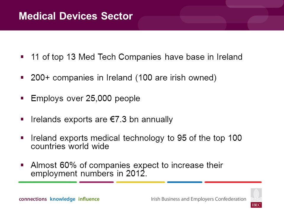 Medical Devices Sector  11 of top 13 Med Tech Companies have base in Ireland  200+ companies in Ireland (100 are irish owned)  Employs over 25,000 people  Irelands exports are €7.3 bn annually  Ireland exports medical technology to 95 of the top 100 countries world wide  Almost 60% of companies expect to increase their employment numbers in 2012.