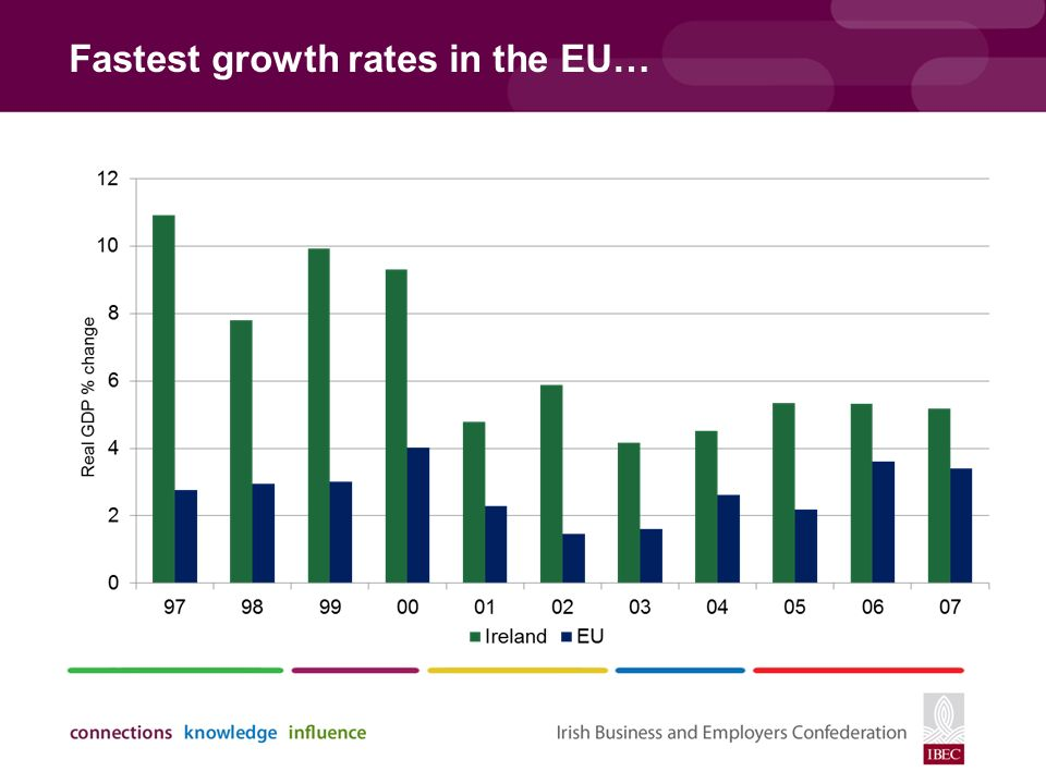 Fastest growth rates in the EU…