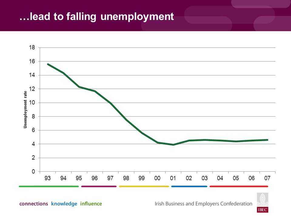…lead to falling unemployment