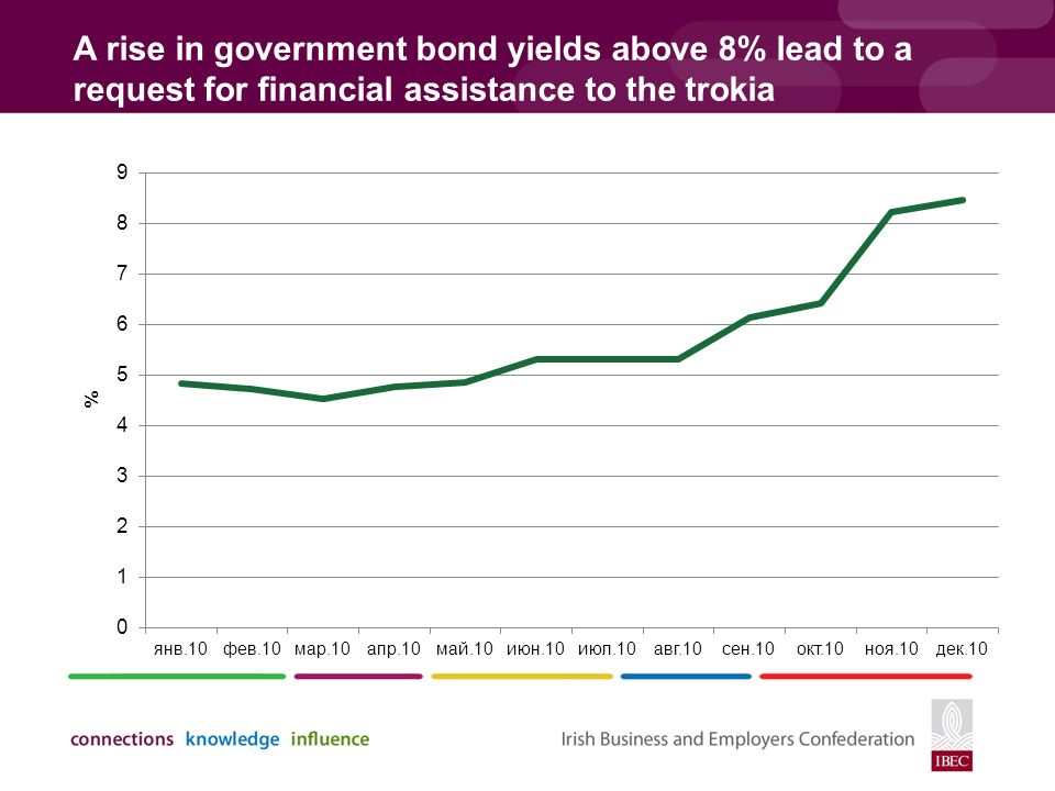 A rise in government bond yields above 8% lead to a request for financial assistance to the trokia