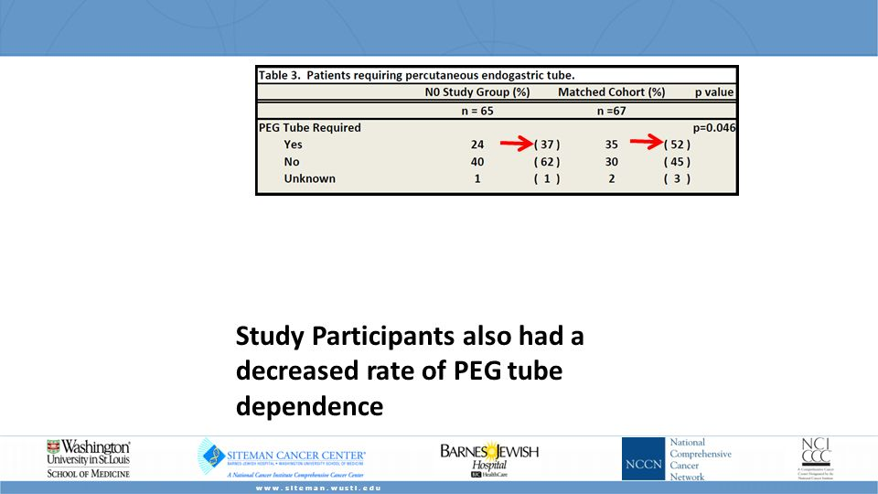 Study Participants also had a decreased rate of PEG tube dependence