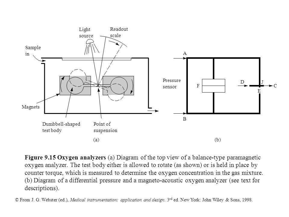 From J  G  Webster (ed ), Medical instrumentation