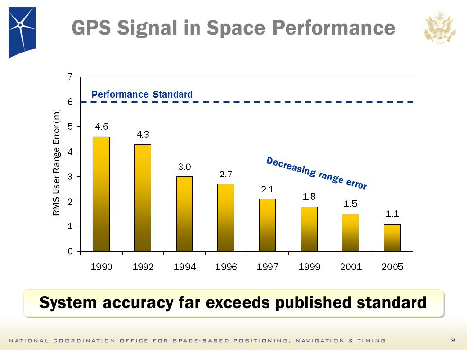 9 GPS Signal in Space Performance Decreasing range error Performance Standard System accuracy far exceeds published standard