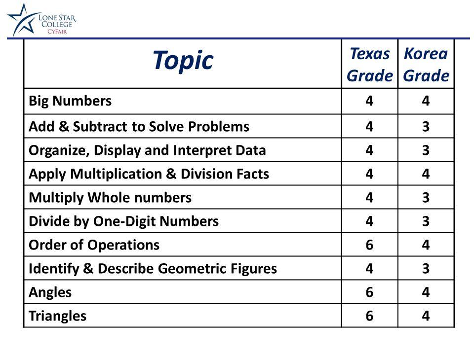 4th Grade Math Texaskorea 2 Topic Texas