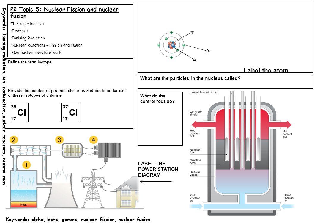 Nuclear control rod diagram online wiring diagram u-235 fuel rods nuclear control rod diagram wiring diagram nuclear reactor nuclear control rod diagram