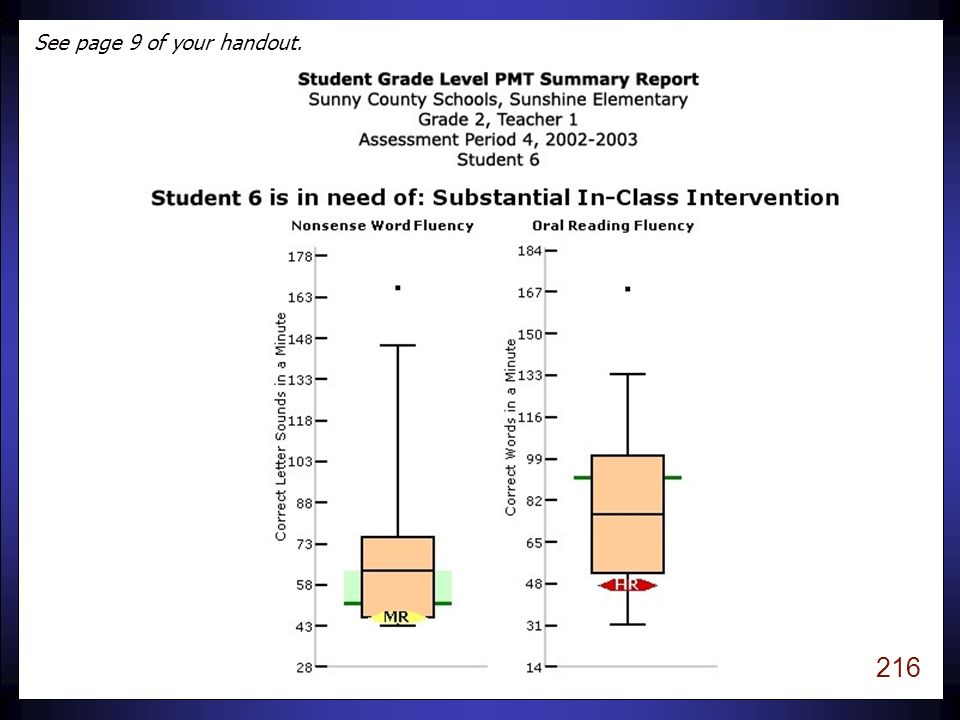 215 Class Status Report Page 8 Second Grade Class Assessment Period 4 6 students at high risk 4 students at moderate risk 5 students at low risk Now, let's take a closer look at an individual student (Student 6).