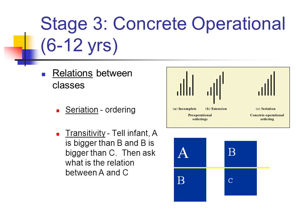 jean piaget concrete operational stage