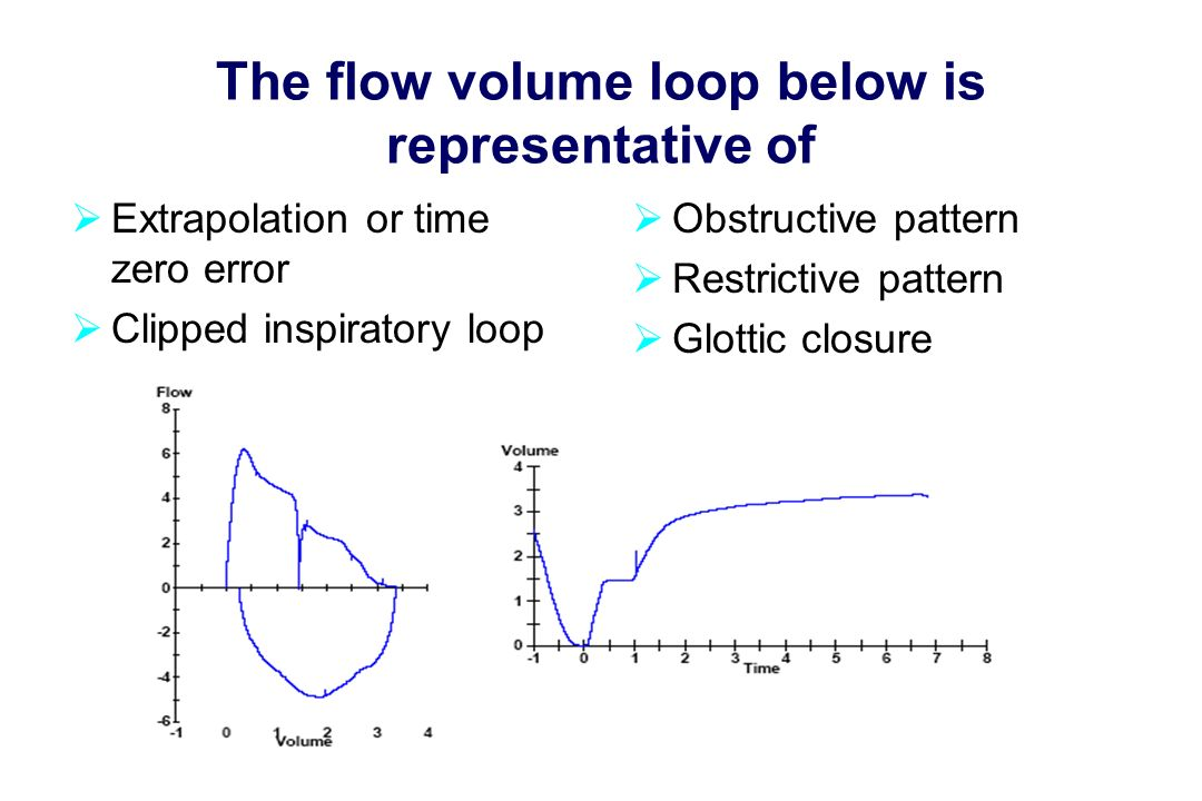 The flow volume loop below is representative of  Extrapolation or time zero error  Clipped inspiratory loop  Obstructive pattern  Restrictive pattern  Glottic closure