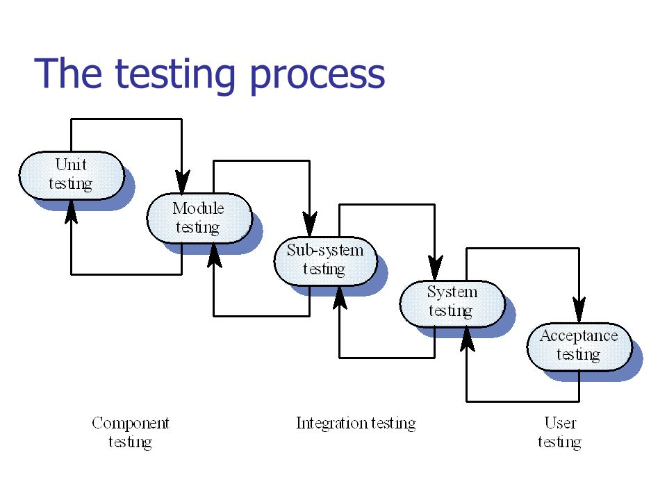 cmsc 345 fall 2000 unit testing the testing process ppt download  system testing process diagram #10