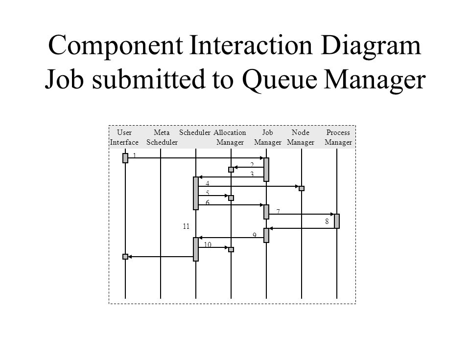 Resource management and accounting working group working group scope 5 component interaction diagram job submitted to queue manager user interface node manager meta scheduler job manager allocation manager schedulerprocess ccuart Gallery