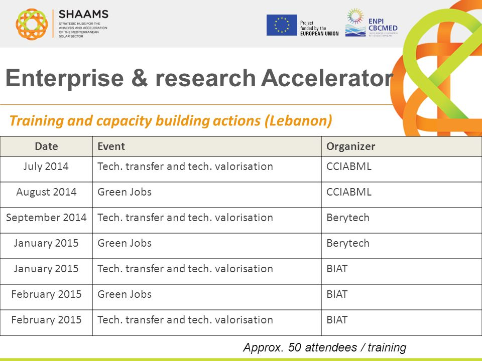 Enterprise & research Accelerator Training and capacity building actions (Lebanon) DateEventOrganizer July 2014Tech.