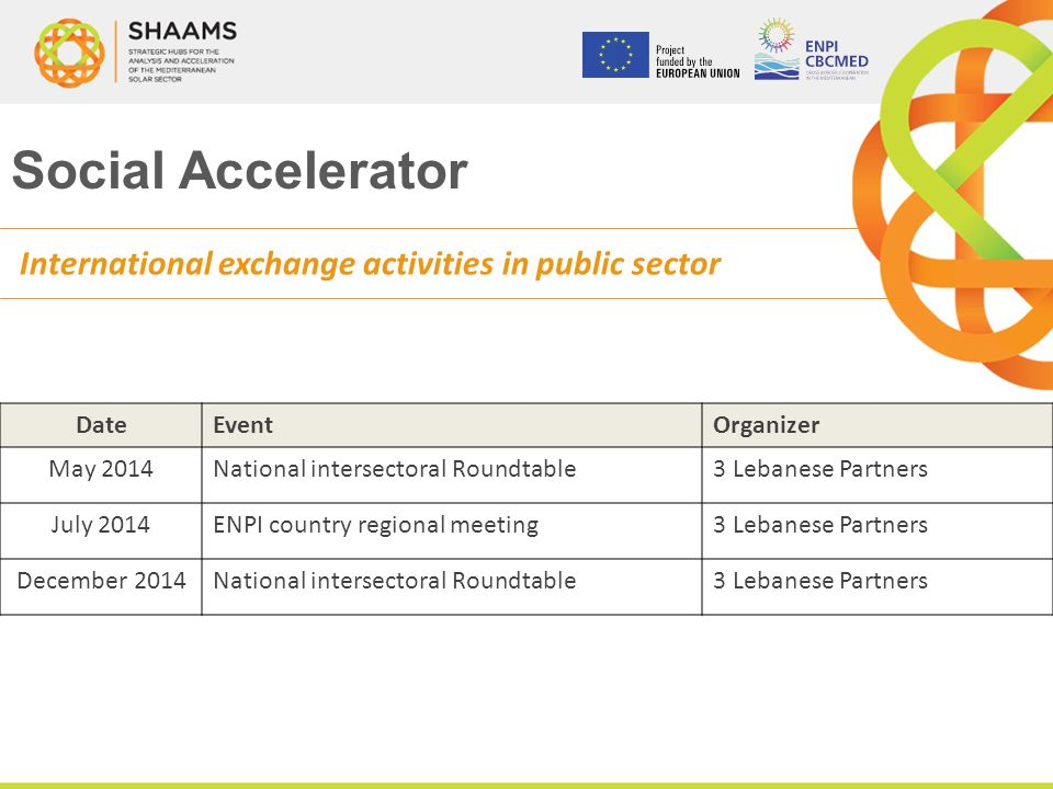 Social Accelerator International exchange activities in public sector DateEventOrganizer May 2014National intersectoral Roundtable3 Lebanese Partners July 2014ENPI country regional meeting3 Lebanese Partners December 2014National intersectoral Roundtable3 Lebanese Partners