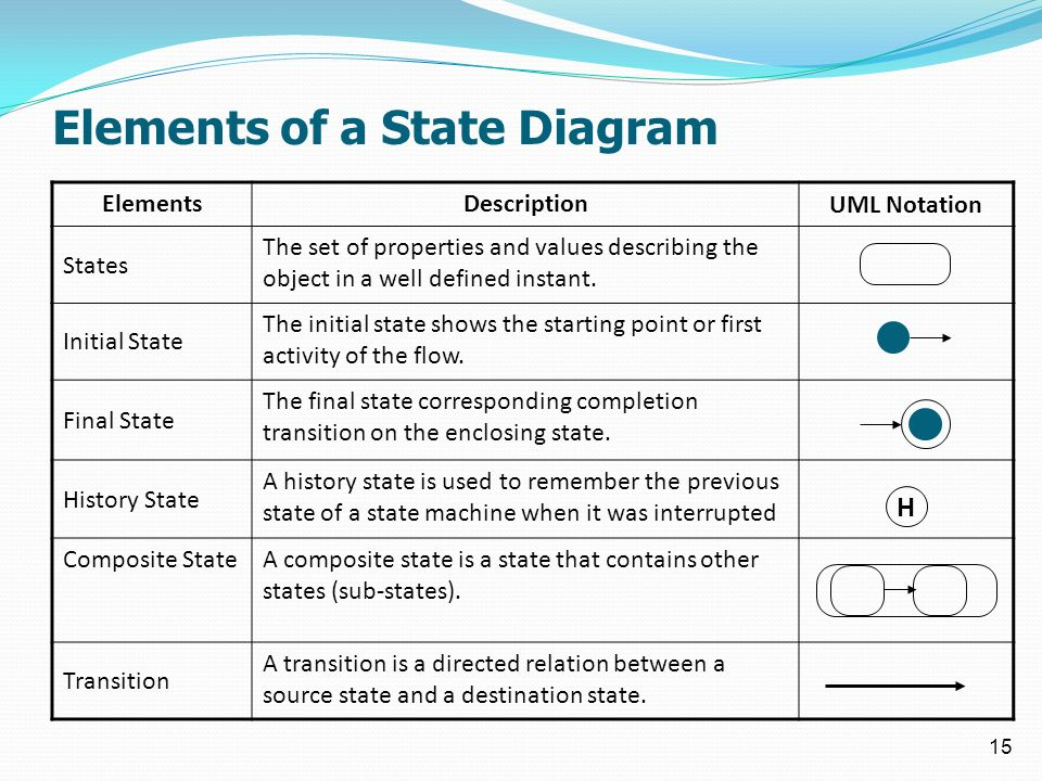 1 todays session sequence diagrams state machines elements of a state diagram 15 elementsdescription uml notation states the set of properties and values ccuart Image collections