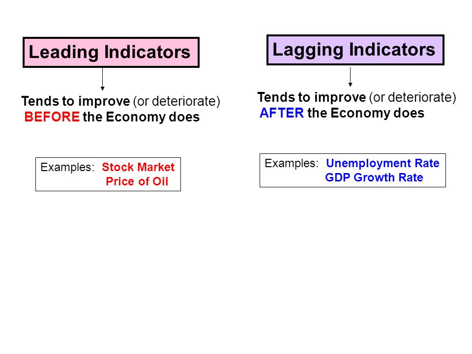 leading economic indicators examples